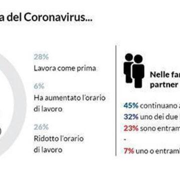 INDAGINE ALTROCONSUMO: CON L'EMERGENZA COVID-19 SI RISCOPRONO I LEGAMI FAMILIARI ma PREOCCUPA LO STATO PSICOFISICO DEGLI ITALIANI