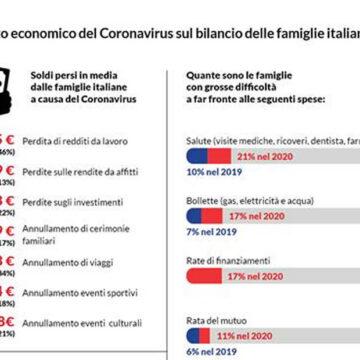 Inchiesta Altroconsumo: l'impatto del Covid-19 sul portafogli degli italiani