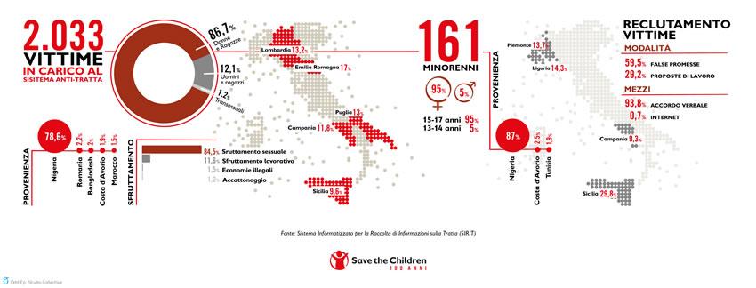 Tratta e sfruttamento: secondo le stime 1 vittima su 4 nel mondo è minore e tra i casi segnalati 1 su 20 ha meno di 8 anni
