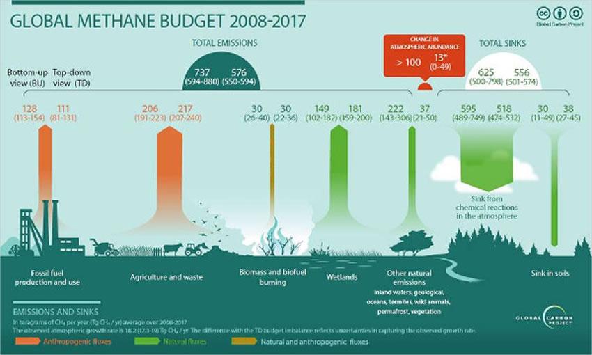 Effetto serra: emissioni di metano ai massimi livelli