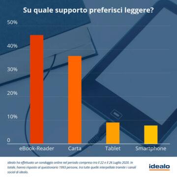Gli italiani e la lettura digitale: oltre 2/3 degli italiani ha letto di più nel 2020